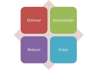 La matriz de las cuatro acciones
